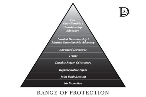 guardianship pyramid